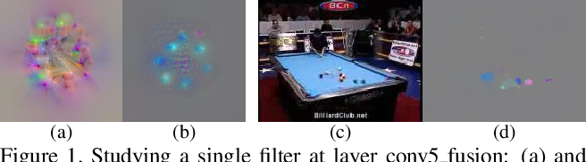 Figure 1 for What have we learned from deep representations for action recognition?