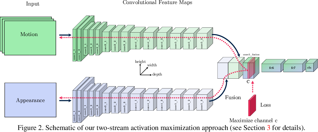 Figure 2 for What have we learned from deep representations for action recognition?