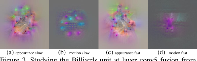 Figure 3 for What have we learned from deep representations for action recognition?