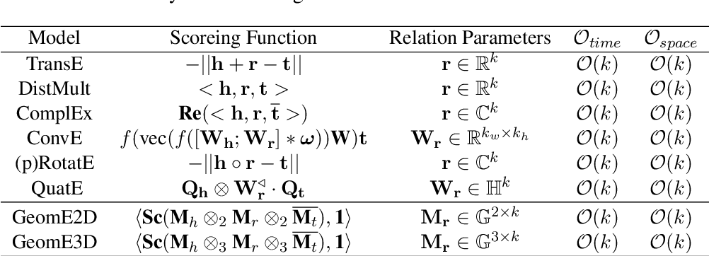 Figure 2 for Knowledge Graph Embeddings in Geometric Algebras