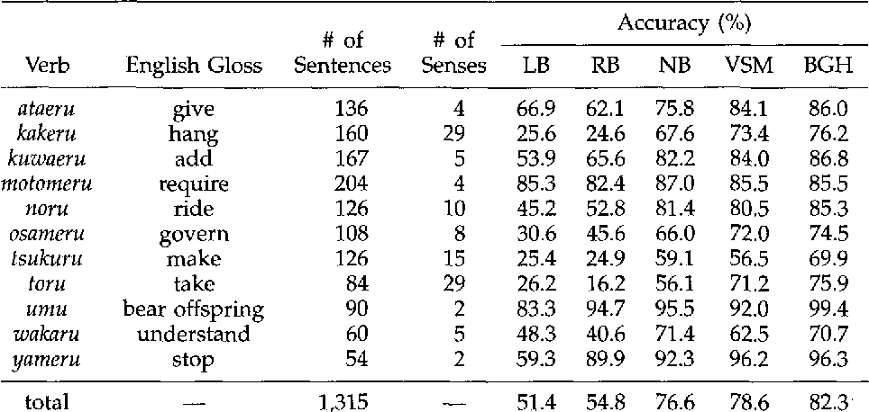 Figure 3 for Selective Sampling for Example-based Word Sense Disambiguation