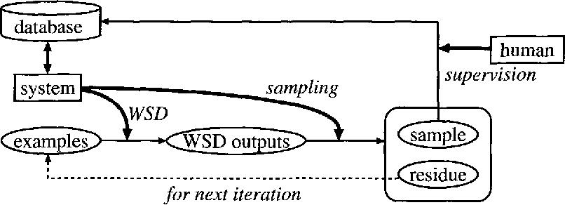 Selective Sampling For Example Based Word Sense Disambiguation