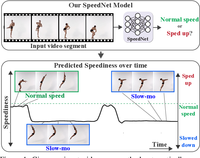 Figure 1 for SpeedNet: Learning the Speediness in Videos