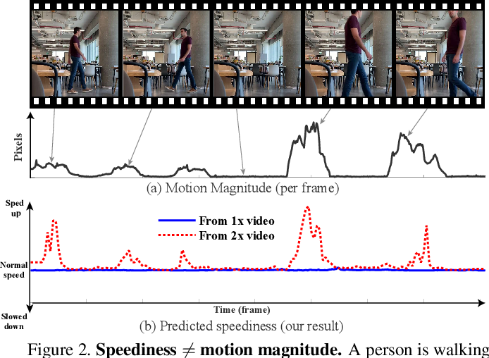 Figure 3 for SpeedNet: Learning the Speediness in Videos