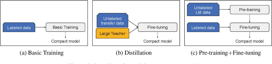 Figure 4 for Well-Read Students Learn Better: On the Importance of Pre-training Compact Models