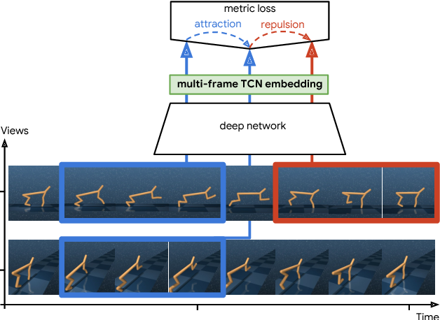 Figure 1 for Learning Actionable Representations from Visual Observations