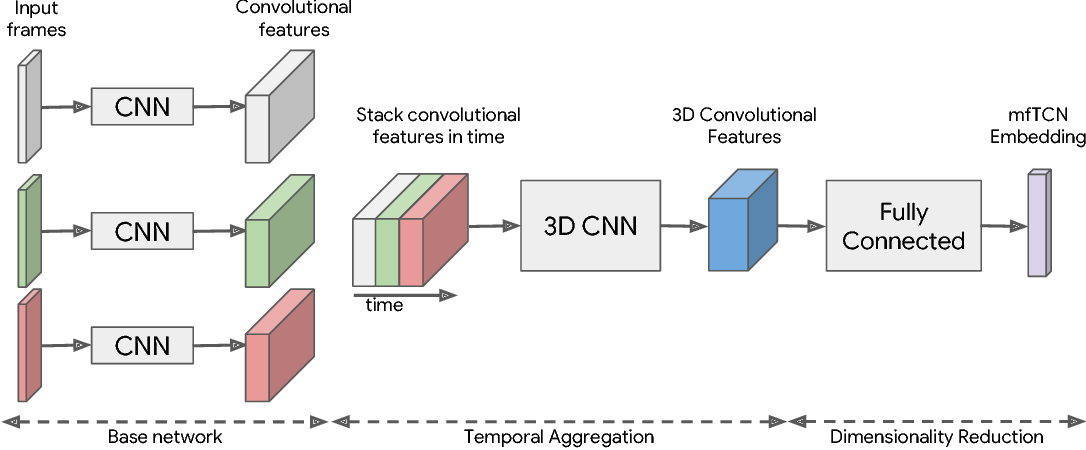 Figure 3 for Learning Actionable Representations from Visual Observations