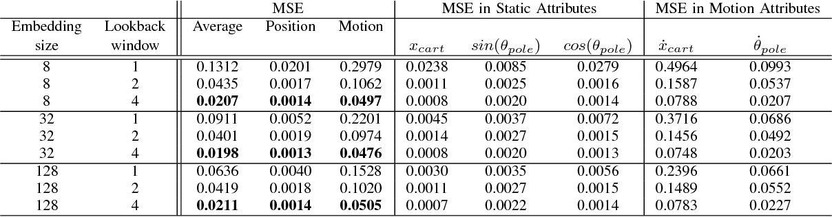 Figure 4 for Learning Actionable Representations from Visual Observations