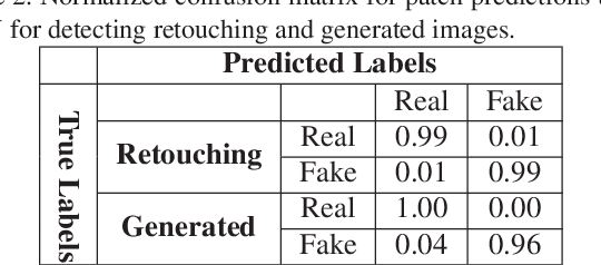 Figure 3 for On Detecting GANs and Retouching based Synthetic Alterations