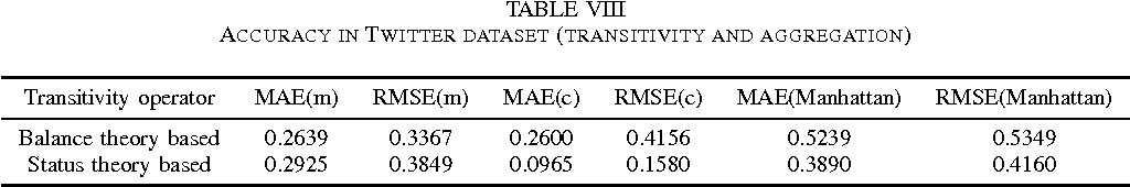 TABLE VIII ACCURACY IN TWITTER DATASET (TRANSITIVITY AND AGGREGATION)