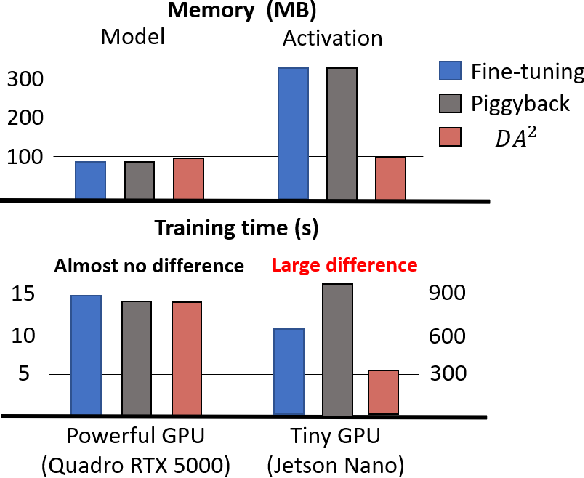 Figure 1 for DA2: Deep Attention Adapter for Memory-EfficientOn-Device Multi-Domain Learning