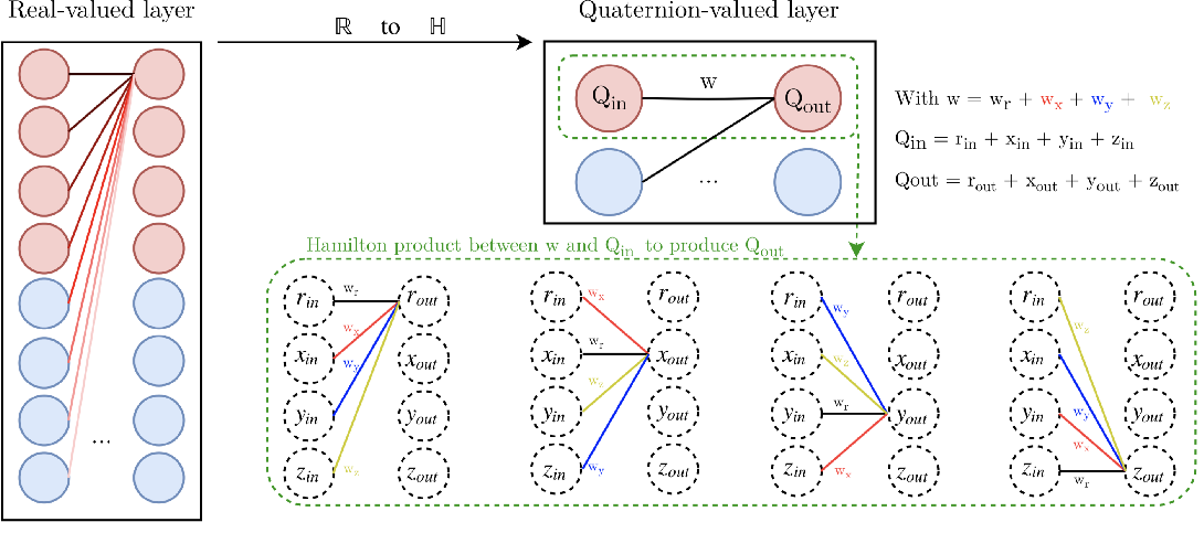 Figure 1 for Speech recognition with quaternion neural networks