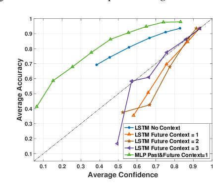 Figure 3 for Sequence-level Confidence Classifier for ASR Utterance Accuracy and Application to Acoustic Models