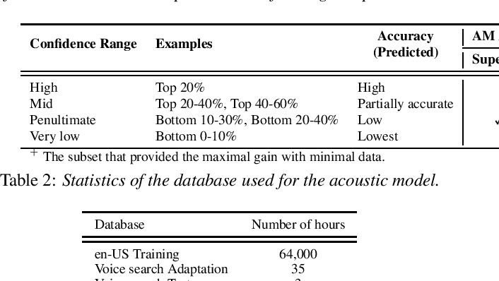 Figure 2 for Sequence-level Confidence Classifier for ASR Utterance Accuracy and Application to Acoustic Models