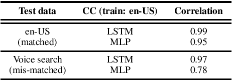 Figure 4 for Sequence-level Confidence Classifier for ASR Utterance Accuracy and Application to Acoustic Models