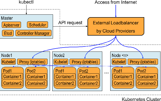Figure 1 from A Portable Load Balancer for Kubernetes Cluster