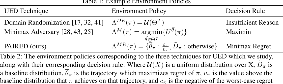 Figure 2 for Emergent Complexity and Zero-shot Transfer via Unsupervised Environment Design