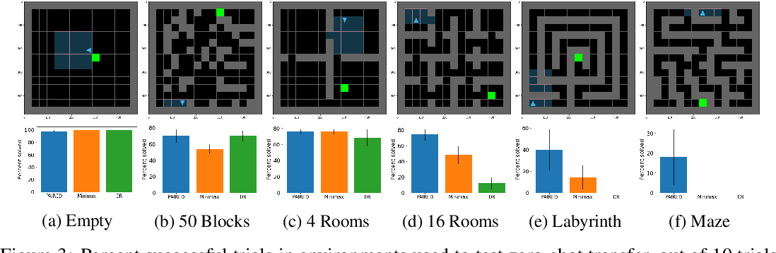 Figure 4 for Emergent Complexity and Zero-shot Transfer via Unsupervised Environment Design