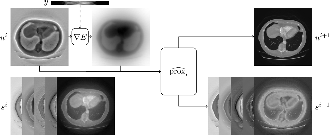 Figure 3 for Equivariant neural networks for inverse problems