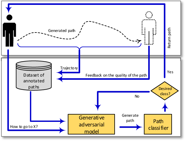 Figure 1 for Path Planning in Support of Smart Mobility Applications using Generative Adversarial Networks
