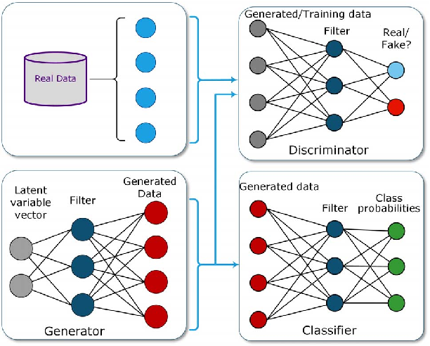 Figure 3 for Path Planning in Support of Smart Mobility Applications using Generative Adversarial Networks