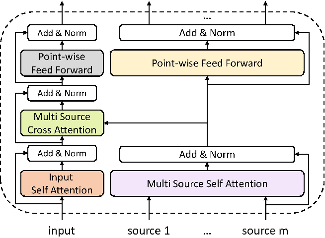 Figure 1 for Guided Transformer: Leveraging Multiple External Sources for Representation Learning in Conversational Search