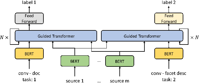 Figure 3 for Guided Transformer: Leveraging Multiple External Sources for Representation Learning in Conversational Search