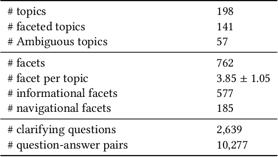 Figure 2 for Guided Transformer: Leveraging Multiple External Sources for Representation Learning in Conversational Search