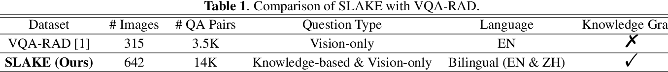 Figure 2 for SLAKE: A Semantically-Labeled Knowledge-Enhanced Dataset for Medical Visual Question Answering