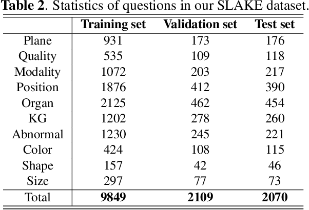 Figure 4 for SLAKE: A Semantically-Labeled Knowledge-Enhanced Dataset for Medical Visual Question Answering