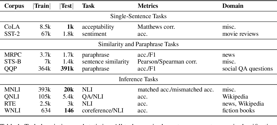 Figure 1 for GLUE: A Multi-Task Benchmark and Analysis Platform for Natural Language Understanding