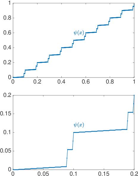 Figure 1 for Error bounds for deep ReLU networks using the Kolmogorov--Arnold superposition theorem
