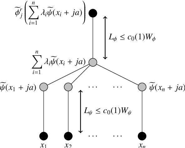 Figure 3 for Error bounds for deep ReLU networks using the Kolmogorov--Arnold superposition theorem
