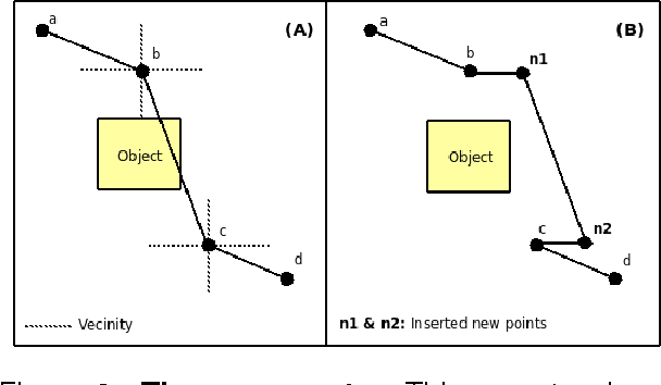 Figure 3 for Combining a Probabilistic Sampling Technique and Simple Heuristics to solve the Dynamic Path Planning Problem