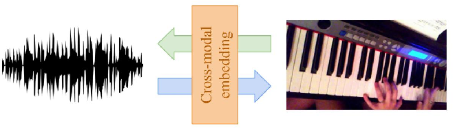 Figure 1 for Cross-modal Embeddings for Video and Audio Retrieval