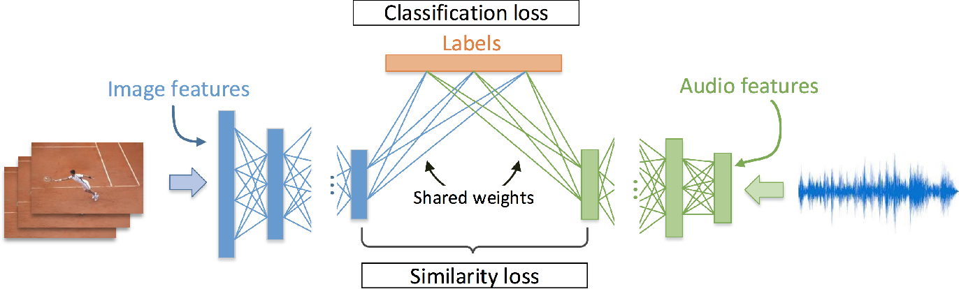 Figure 2 for Cross-modal Embeddings for Video and Audio Retrieval