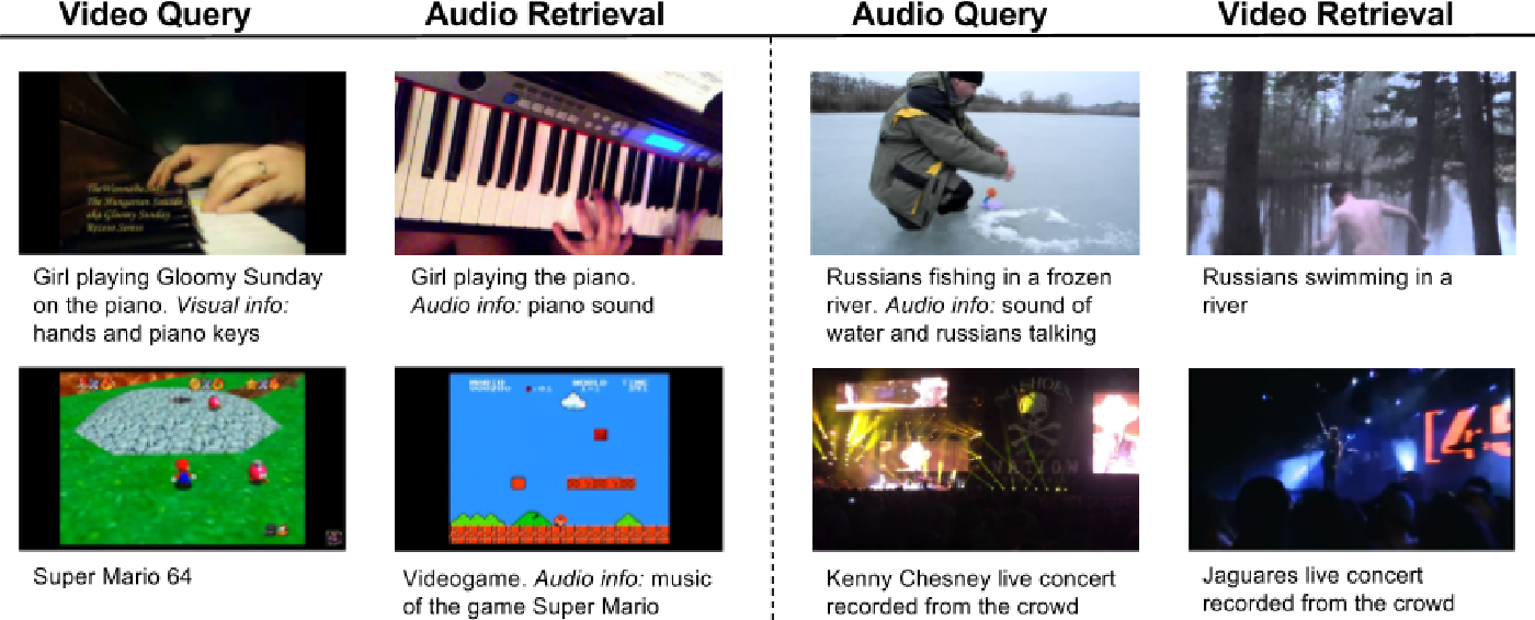Figure 3 for Cross-modal Embeddings for Video and Audio Retrieval