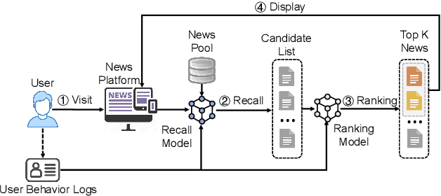 Figure 1 for Two Birds with One Stone: Unified Model Learning for Both Recall and Ranking in News Recommendation