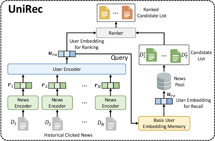 Figure 3 for Two Birds with One Stone: Unified Model Learning for Both Recall and Ranking in News Recommendation