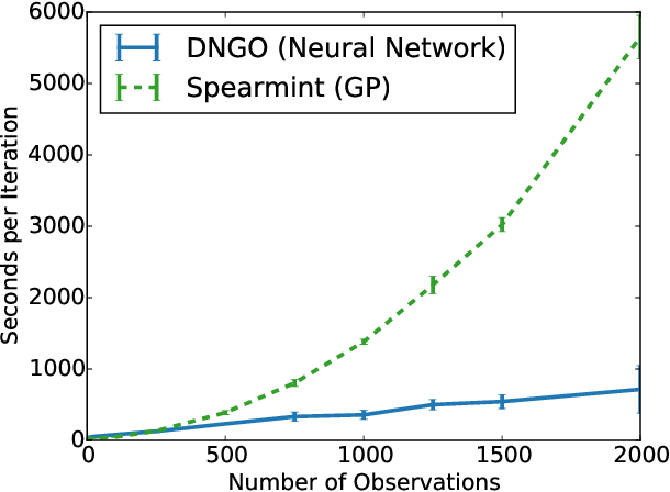 Figure 1 for Scalable Bayesian Optimization Using Deep Neural Networks