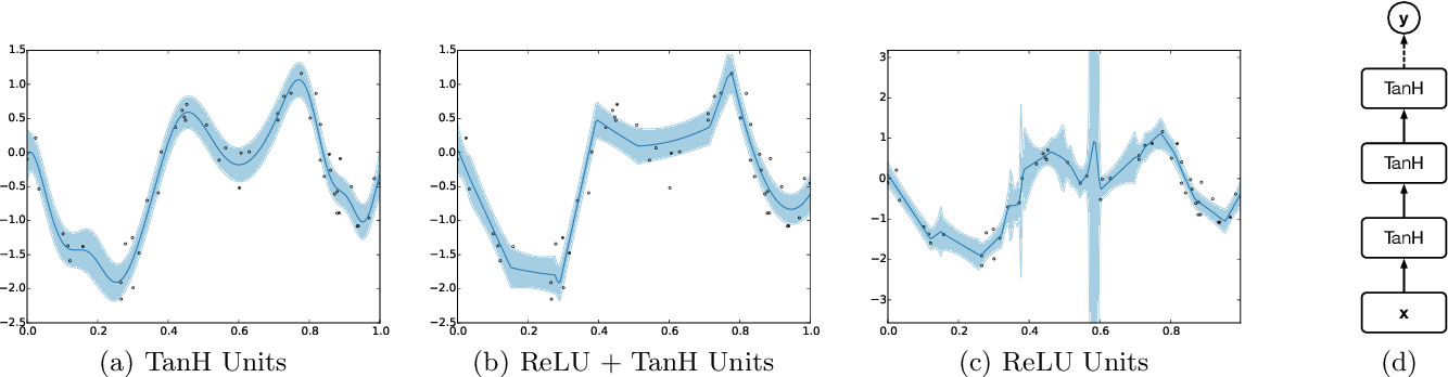 Figure 3 for Scalable Bayesian Optimization Using Deep Neural Networks