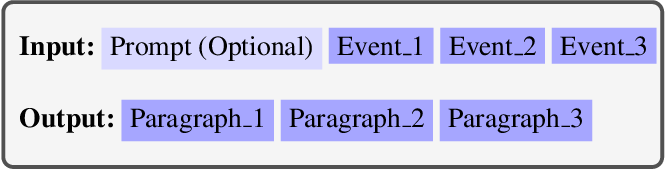 Figure 1 for Outline to Story: Fine-grained Controllable Story Generation from Cascaded Events