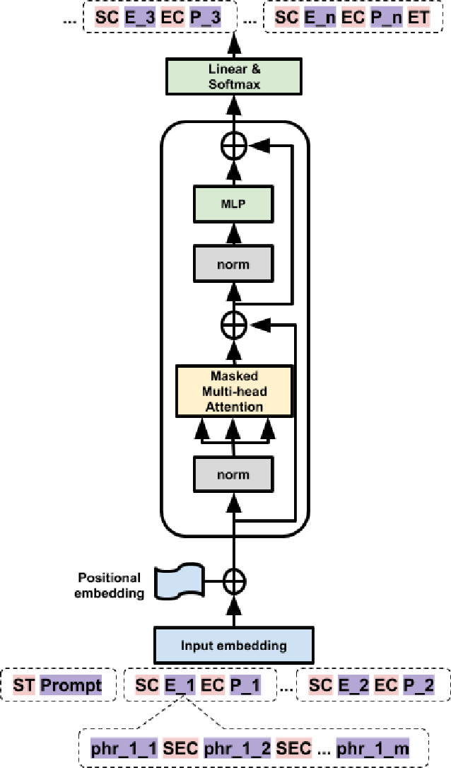 Figure 2 for Outline to Story: Fine-grained Controllable Story Generation from Cascaded Events
