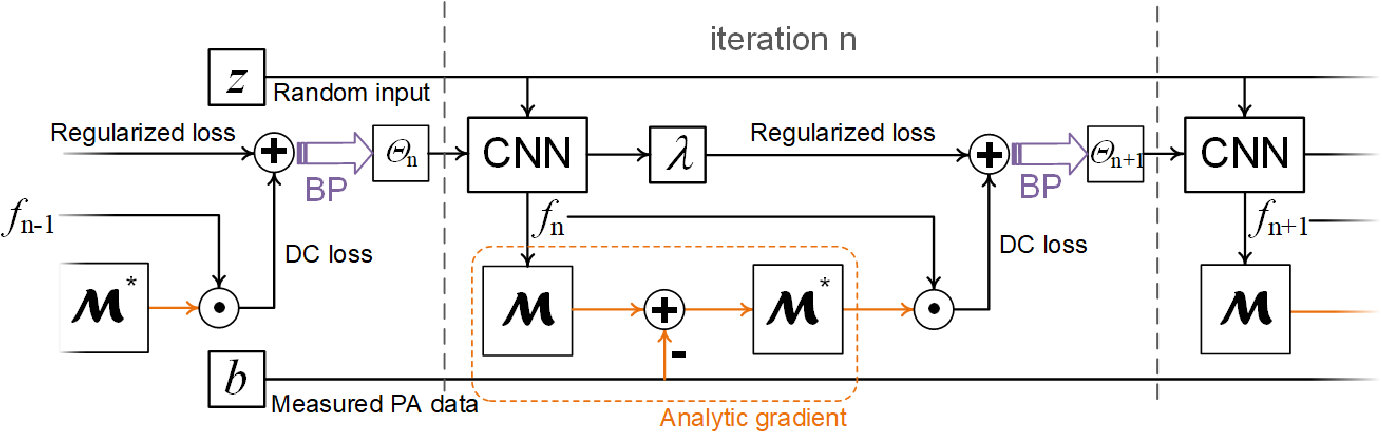 Figure 2 for Compressed Sensing for Photoacoustic Computed Tomography Using an Untrained Neural Network