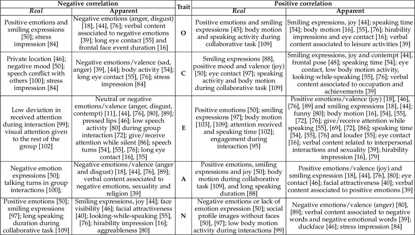 Figure 3 for First Impressions: A Survey on Computer Vision-Based Apparent Personality Trait Analysis
