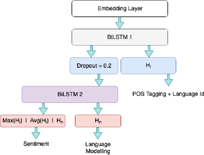 Figure 2 for Curriculum Learning Strategies for Hindi-English Codemixed Sentiment Analysis