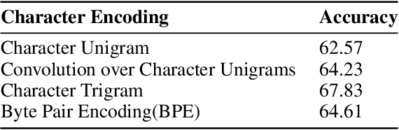 Figure 4 for Curriculum Learning Strategies for Hindi-English Codemixed Sentiment Analysis