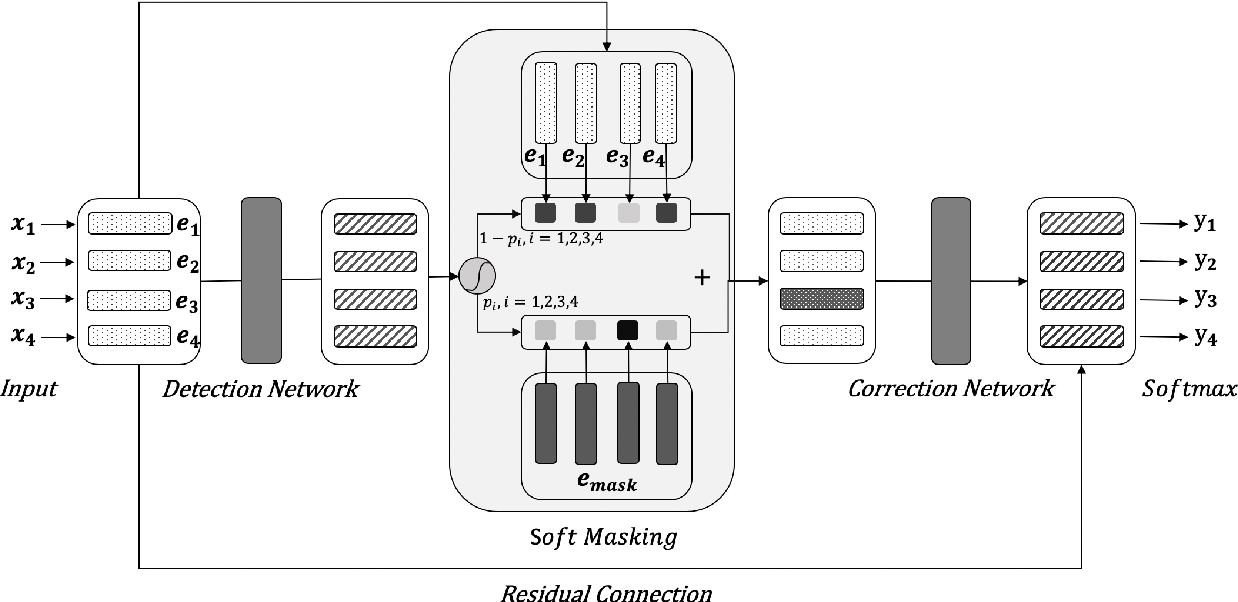 Figure 1 for Spelling Error Correction with Soft-Masked BERT