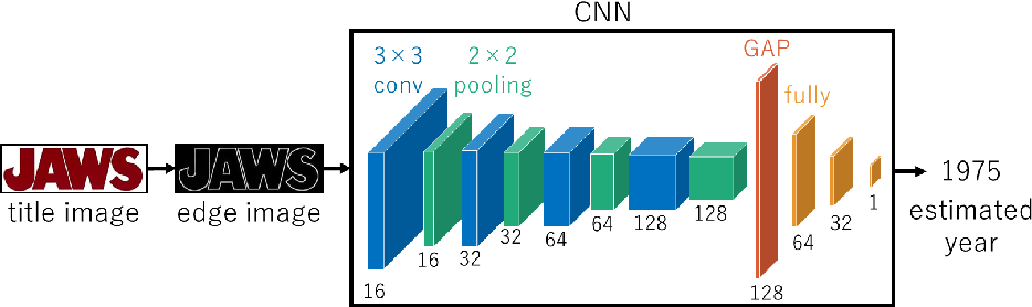 Figure 4 for Using Robust Regression to Find Font Usage Trends
