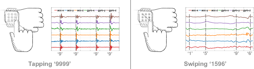Figure 1 for Snoopy: Sniffing Your Smartwatch Passwords via Deep Sequence Learning